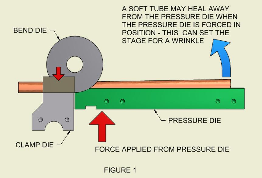 Figure 1: Pulling Wrinkles Out of Copper Tube