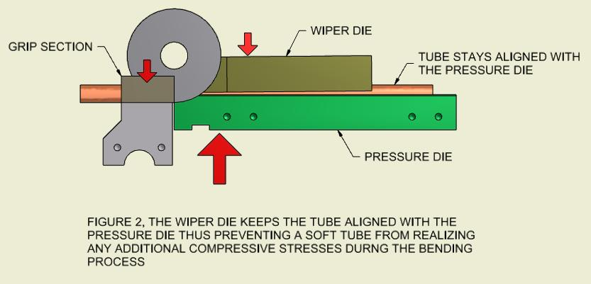 Figure 2: Pulling Wrinkles Out of Copper Tube